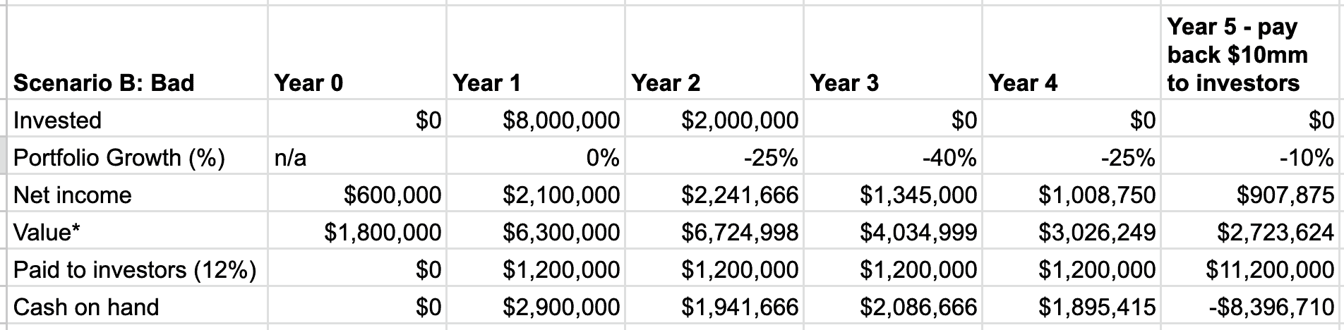 Table of 5 year preferred shares results - example bad scenario