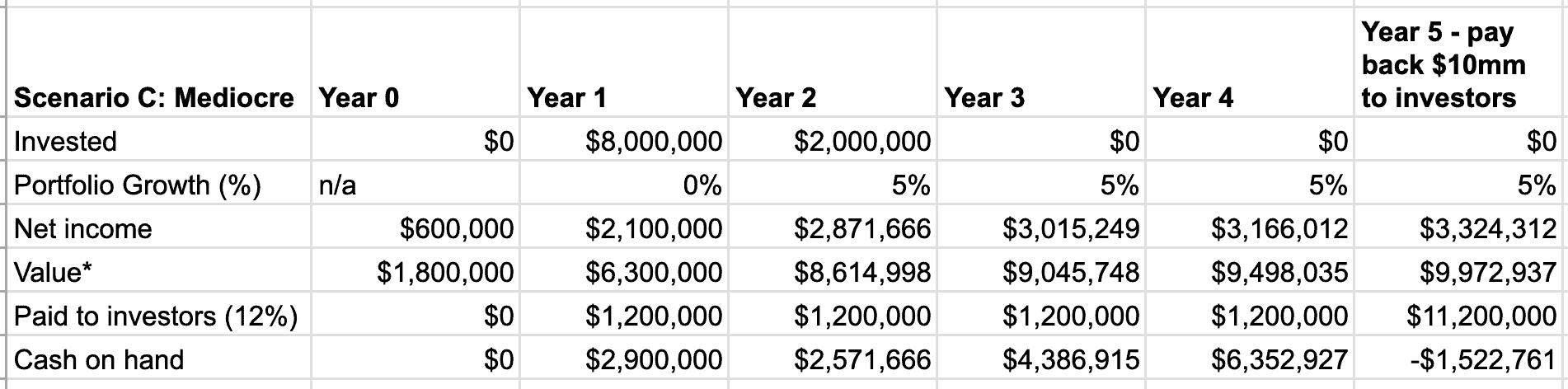 Table of 5 year preferred shares results - example okay scenario