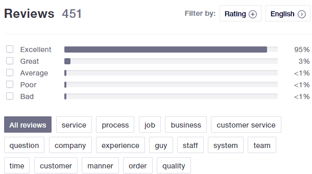 Corpnet TrustPilot Customer Reviews