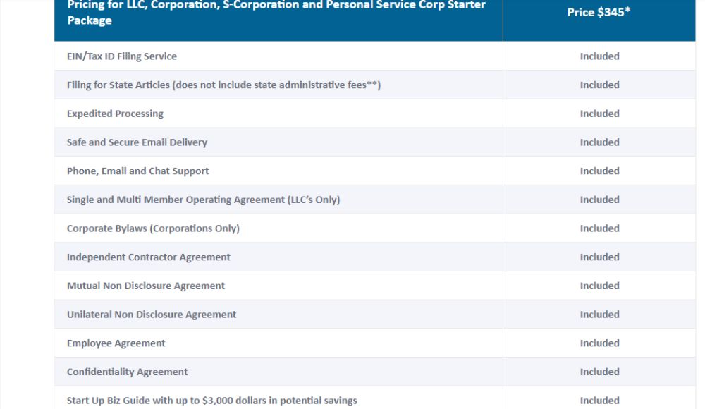 GovDocFiling Pricing for LLC, Corporations and S-Corporations.