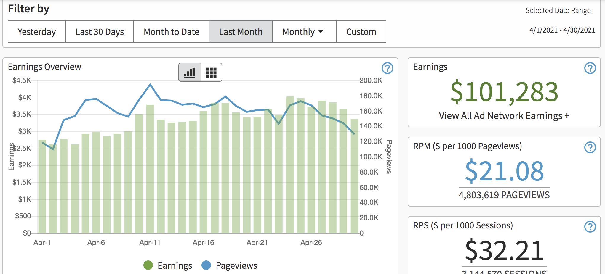 AdThrive revenue screenshot April 2021