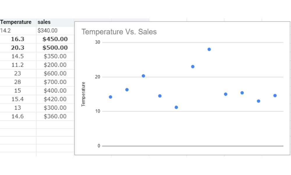 Scatter graph chart example.