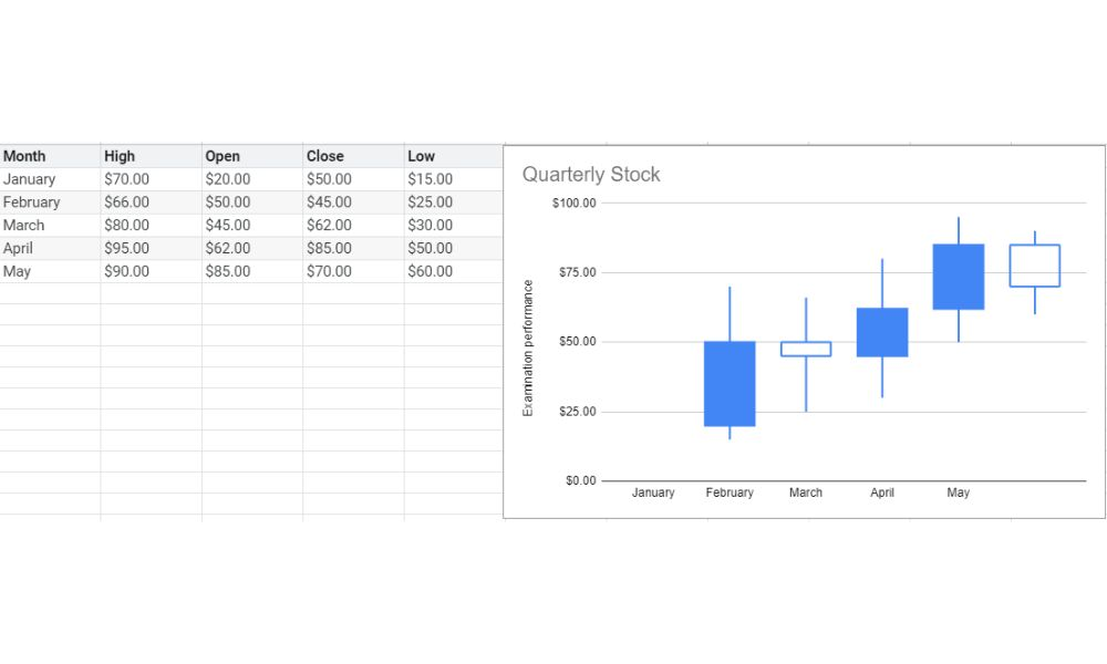 Candlestick example.