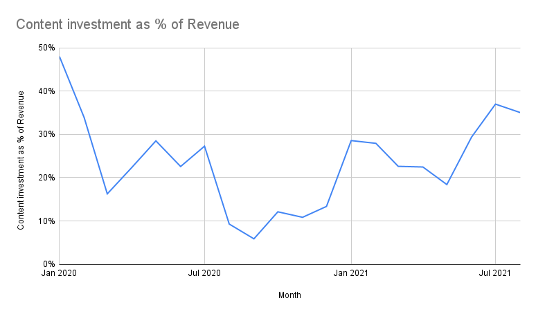 Content investment over time