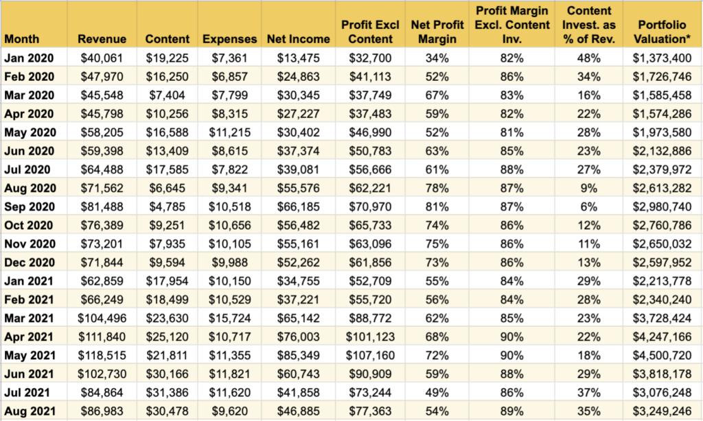 Niche Website portfolio numbers over time