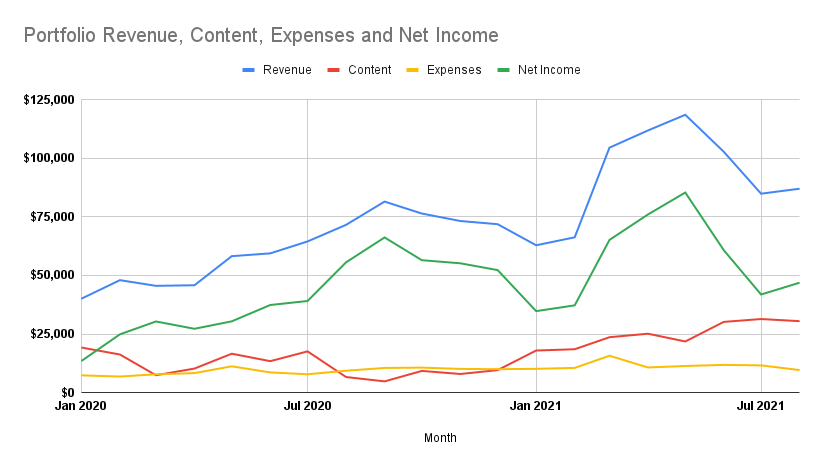Profit, revenue, expenses and content investment over time