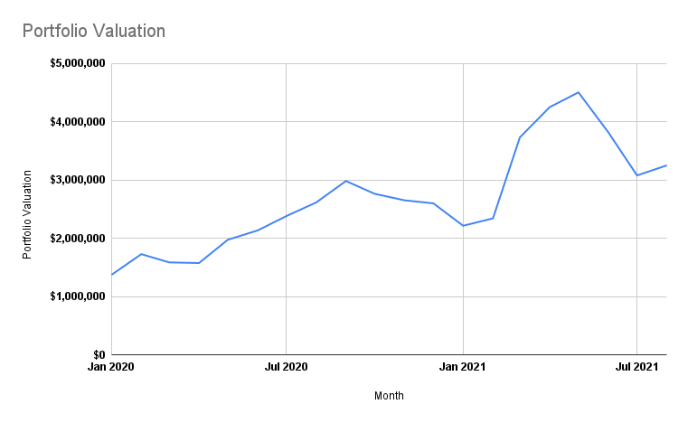 Portfolio valuation over time